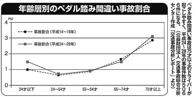 年齢層別のペダル踏み間違い事故割合.jpg